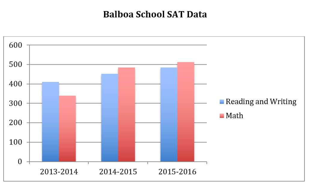 balboa-school-sat-data